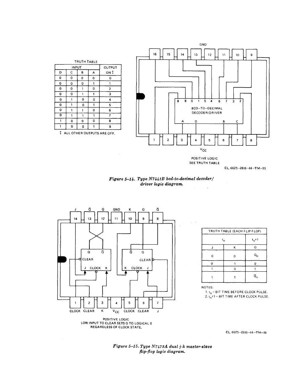 Figure 5 14 type n7441b bed to decimal decoderdriver logic diagram type n7441b bed to decimal decoderdriver logic diagram pooptronica