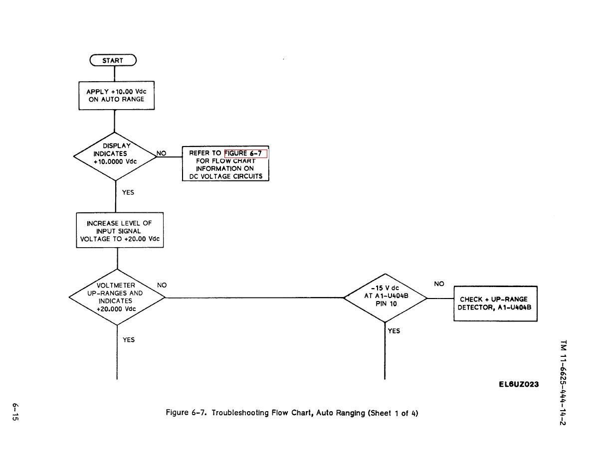Figure 6 7 troubleshooting flow chart auto ranging sheet 1 of 4 troubleshooting flow chart auto ranging sheet 1 of 4 nvjuhfo Gallery